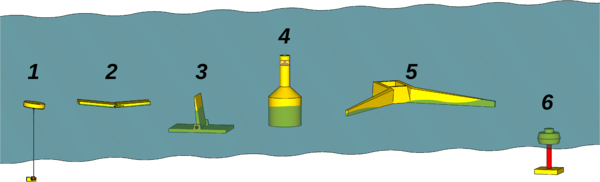Generic wave energy concepts: 1. Point absorber, 2. Attenuator, 3. Oscillating wave surge converter, 4. Oscillating water column, 5. Overtopping device, 6. Submerged pressure differential Wave energy concepts overview numbered.png