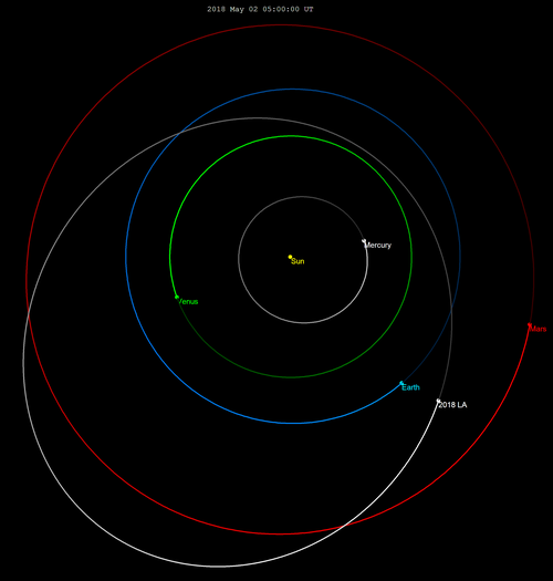 Orbit and positions of 2018 LA and Earth, 30 days before impact. The diagram illustrates how orbit data can be used to predict impacts well in advance. Note that in this particular instance the asteroid's orbit was not known until a few hours before impact. The diagram was constructed afterwards for illustration. 2018 LA-orbit.png