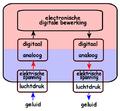 2 electronische digitale bewerking.png