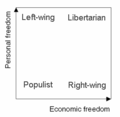 2d political spectrum.png