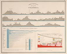 AGHRC (1890) - Carta XVI - Corte geológico de Colombia.jpg