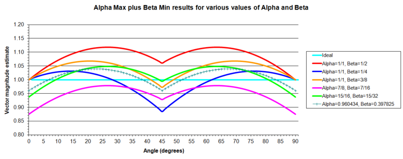 Alpha Max Beta Min approximation.png