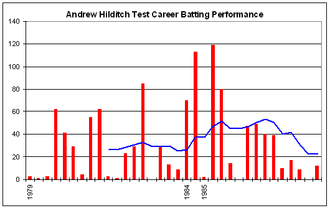 Andrew Hilditch - Andrew Hilditch's Test career batting performance.