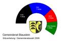 Blaustein gemeinderat 2009.png