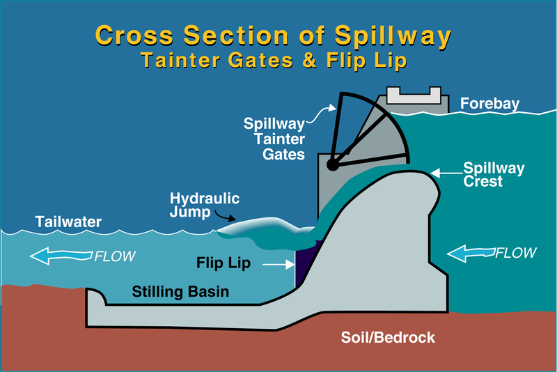 File:Bonneville Dam spillway cross-section.png