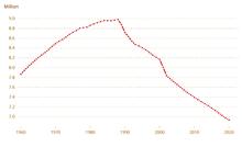 Bevölkerungsdiagramm