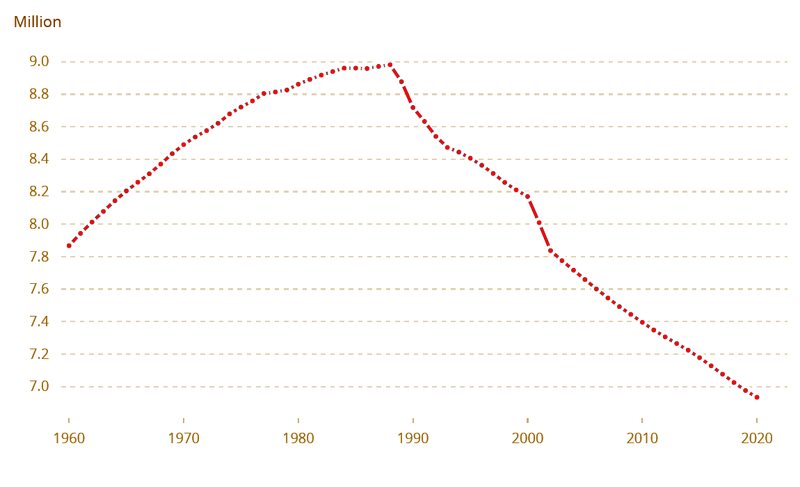 800px-Bulgaria-demography.png