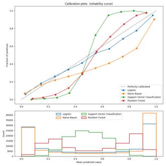 Probabilistic classification - An example calibration plot
