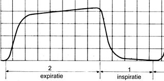 Capnography Monitoring of the concentration of carbon dioxide in respiratory gases