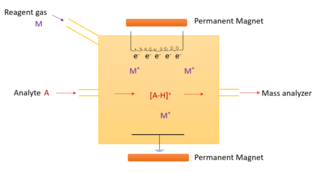Chemical ionization Ionization technique used in mass [[spectroscopy]]
