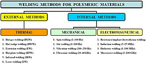 Plastic welding - Image: Classification of welding methods for semi finished polymeric materials