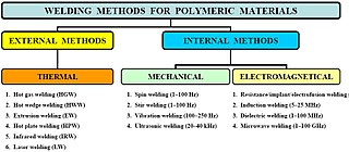 welding of semi-finished plastic materials