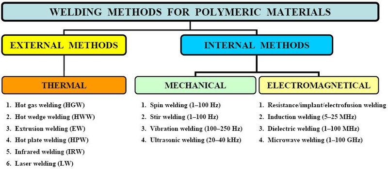 File Classification Of Welding Methods For Semi Finished