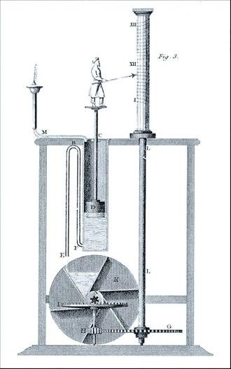 Automation - Ctesibius's clepsydra (3rd century BC).