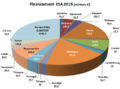 Contributions-budget-ESA-2015.png