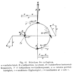 Cyclogyr shema.PNG