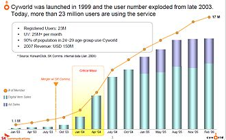 Cyworld - Graph showing Cyworld's dramatically increasing subscriber base