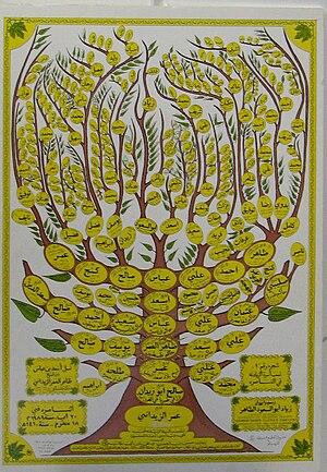 Al-Zayadina - Family tree of Zahir al-Umar's branch of the Zayadina clan up to his modern-day descendants