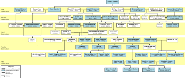 Darwin-Wedgwood-Galton family tree.png