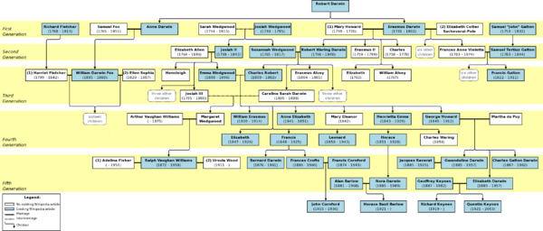 Arbre généalogique simplifié de la famille darwin-wedgwood