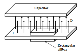 Electric displacement field - A parallel plate capacitor. Using an imaginary box, it is possible to use Gauss's law to explain the relationship between electric displacement and free charge.
