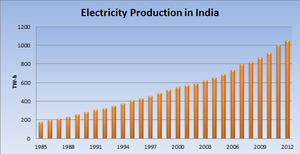 Electricity Sector In India Wikipedia