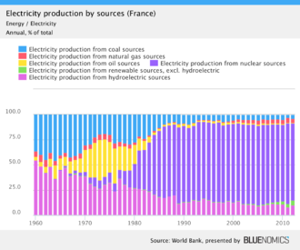 alt= Electricity production by source (1960–2012)[4] Percentage figures for 2012.   Coal (4.08%)   Oil (0.58%)   Non-hydro renew. (4.47%)   Natural gas (3.69%)   Nuclear (76.6%)   Hydro (10.2%)