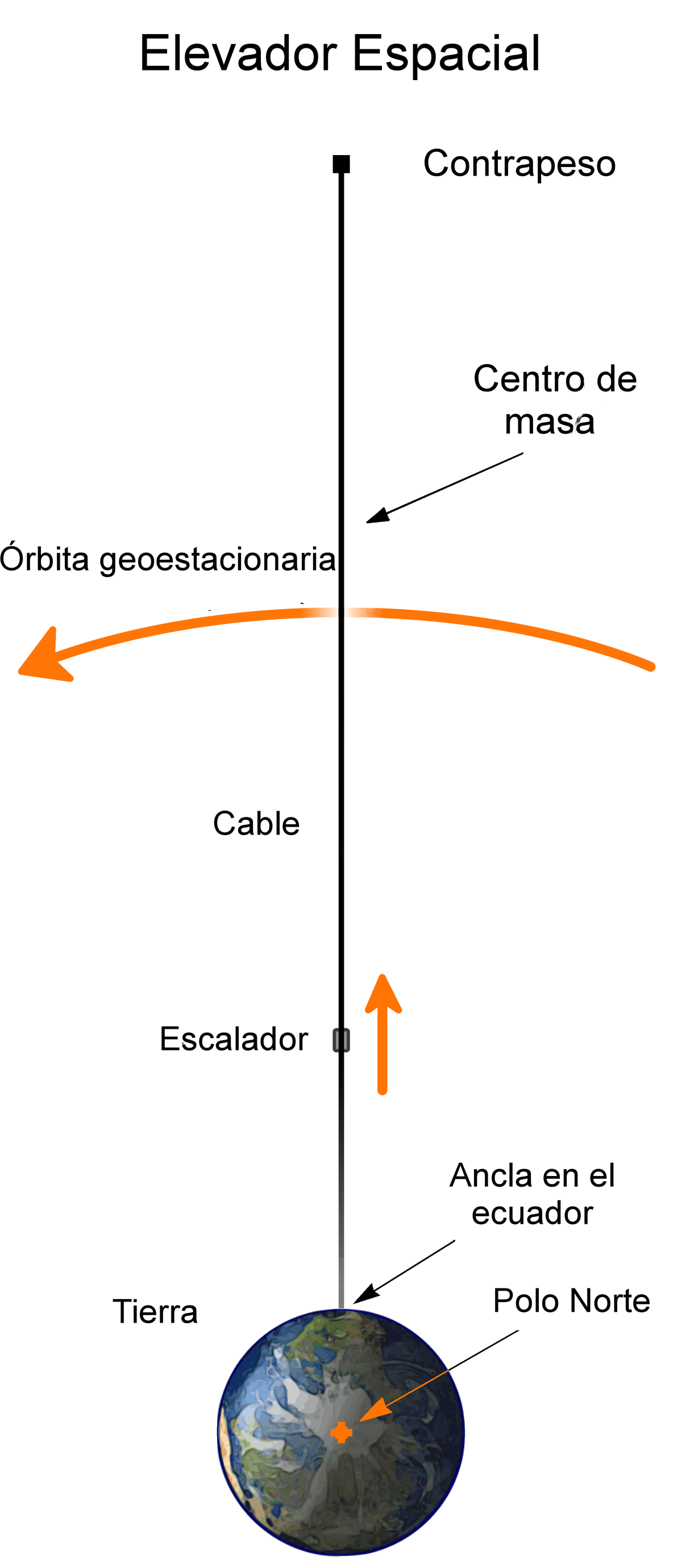 Ascensor Espacial Wikipedia La Enciclopedia Libre