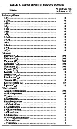 Brevinema andersonii - Image: Enzyme analysis