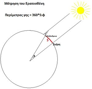 Eratosthenes' measurement of the Earth's circu...