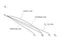 Fatigue limit diagram.png