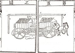 Field mill in the Chinese Qiqi tushuo, 1627.jpg