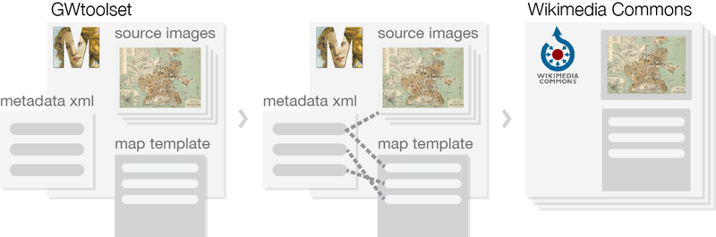 Applying metadata to an image in the GWToolset