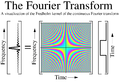 Fourieroperator equation visualization.png