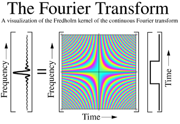 The Fourier transform lets you have your cake and understand it