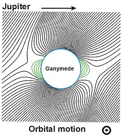 Magnetic field of the Jovian satellite Ganymede, which is embedded into the magnetosphere of Jupiter. Closed field lines are marked with green color.