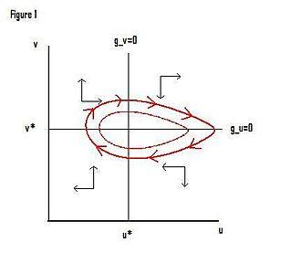 Goodwin model (economics) - Image: Goodwin 2
