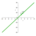 Graph of y=3x.png
