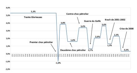 Produit Interieur Brut De La France Wikipedia