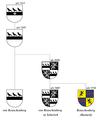 Heraldische Entwicklung der Wappen.png