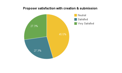 IEG 2013 submission satisfaction.png