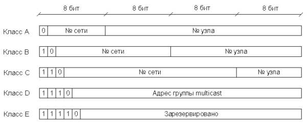 IP-datagram classes.png