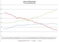 India GDP Growth atConstantPrice.png