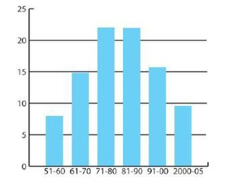 Amendment of the Constitution of India - Image: India constitutional amendments per decade
