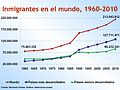 Inmigrantes en el mundo, 1960-2010.JPG