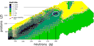 Island of stability - Measured (boxed) and predicted (shaded) half-lives of nuclides, sorted by number of protons and neutrons. The expected location of the island of stability is circled.