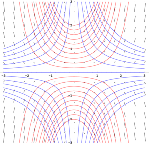 Isocline - Fig. 1: Isoclines (blue), slope field (black), and some solution curves (red) of y'=xy