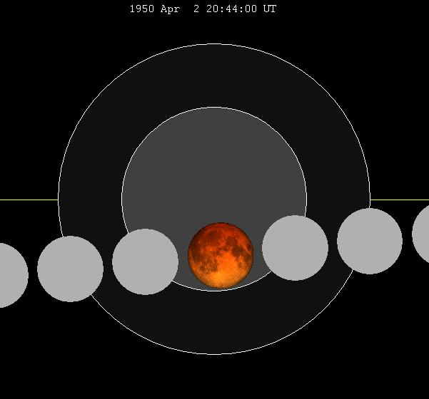 Lunar eclipse chart close-1950Apr02
