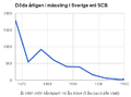 Mässling dödlighet i Sverige 1850-1950 SCB.png
