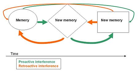 Memory Interference